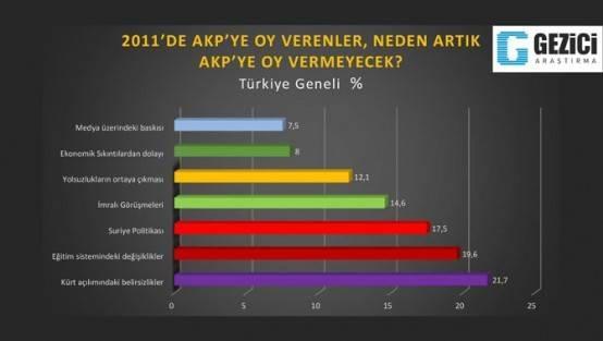 Son ankette AKP de büyük düşüş...   Seçimlere sayılı günler kala anketlerde sürpriz sonuçlar çıkıyor. Gezici nin yaptığı ankete göre Başbakan Erdoğan ile iktidar kavgasına giren cemaatin oyu yüzde 10 civarında. Esas sürpriz ise cemaatin oylarının AKP ye değil, CHP ve MHP ye gidecek olması.