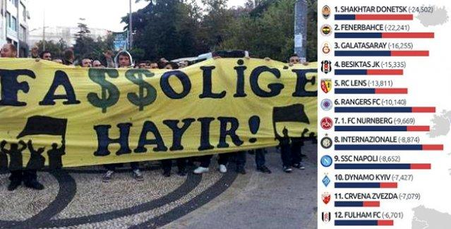 Passolig tribünü boşalttı: Avrupa'da en çok seyirci kaybeden ilk 4 takımın 3'ü Türkiye'den