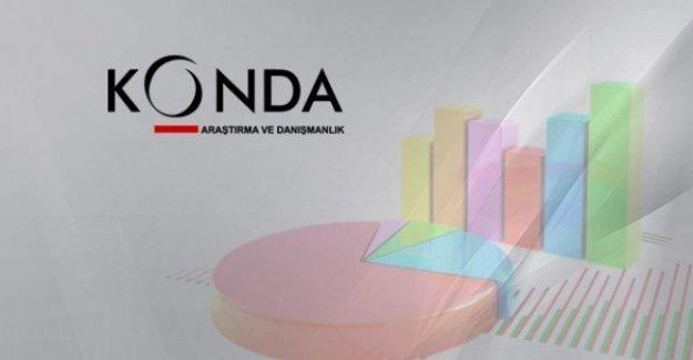 KONDA 1 Kasım öncesi son seçim anketinin sonuçlarını açıkladı