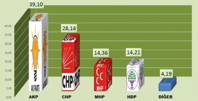 KURD-TEK araştırmasına göre HDP %14'ü geçiyor