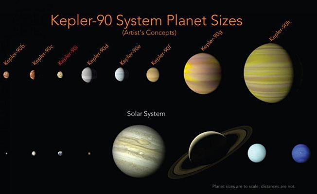 NASA 8 gezegenli sistem buldu