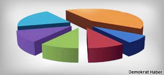 Cumhurbaşkanlığı seçim anketi yapıldı
