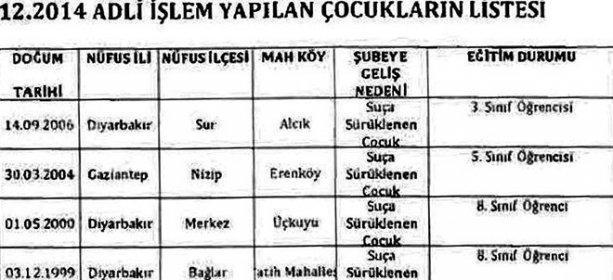 Diyarbakır'da 8 yaşındaki çocuklar da fişlenmiş!