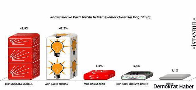 İstanbul'da kim önde?