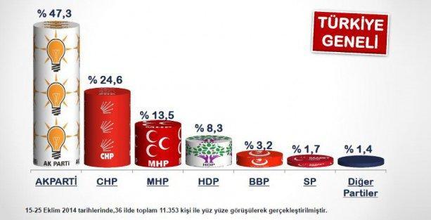 Seçime 7 ay kala en son seçim anketi yayınlandı