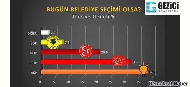 Son ankette AKP'de büyük düşüş
