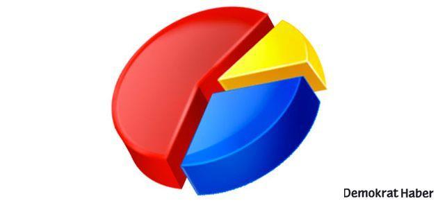 Son seçim anketi Yeni Şafak'ta yayınlandı