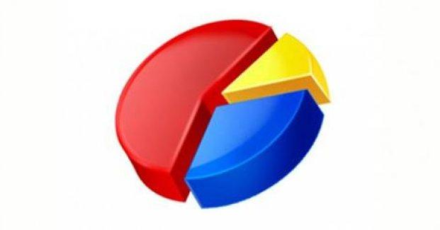 Son ankete göre partilerin oy oranları