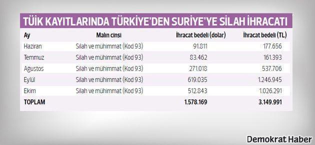 Türkiye'den Suriye'ye giden TÜİK belgeli silahlar